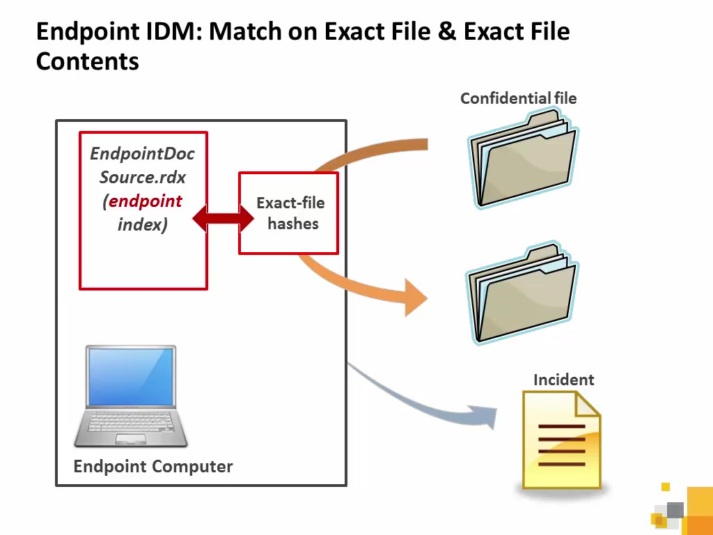 data loss prevention 14 lesson 8 indexed document matching